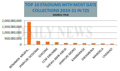 Top 10 stadiums with most gate collections in Tanzania