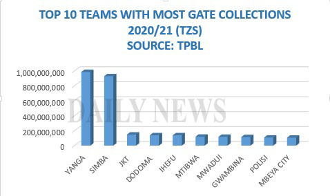 Top 10 Tanzanian clubs with highest gate collections revealed