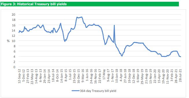 The one-year treasury bill yield hits 10 -year low